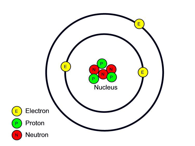atomic number = 3 (3 protons); atomic mass = 7 (3 protons + 4